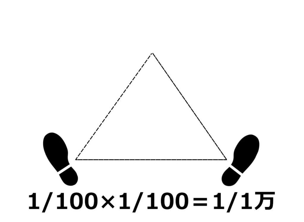 キャリアの大三角形②