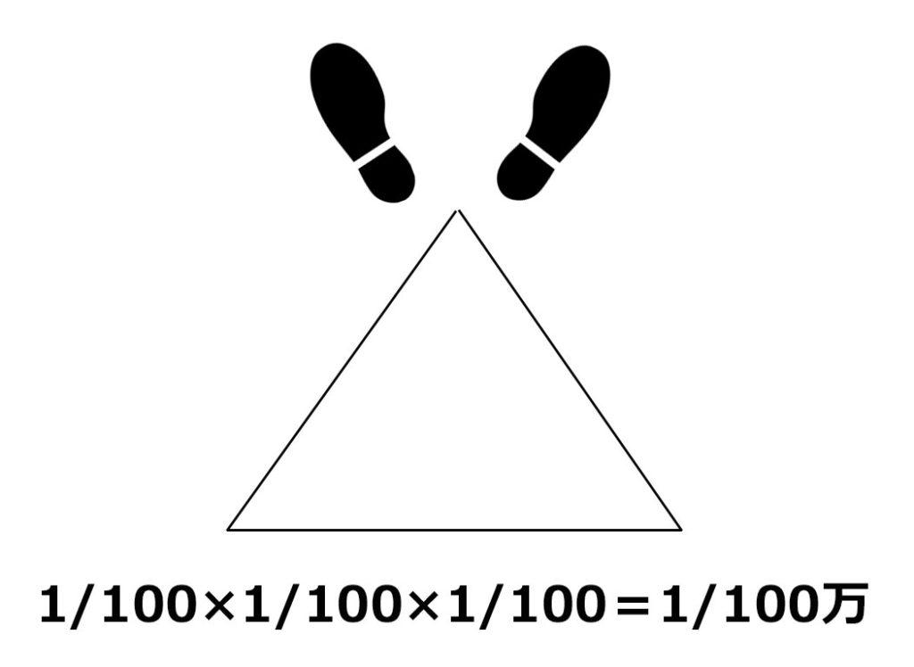 キャリアの大三角形③